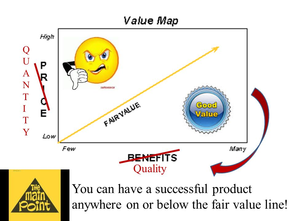 You can have a successful product anywhere on or below the fair value line! Quality QUANTITYQUANTITY