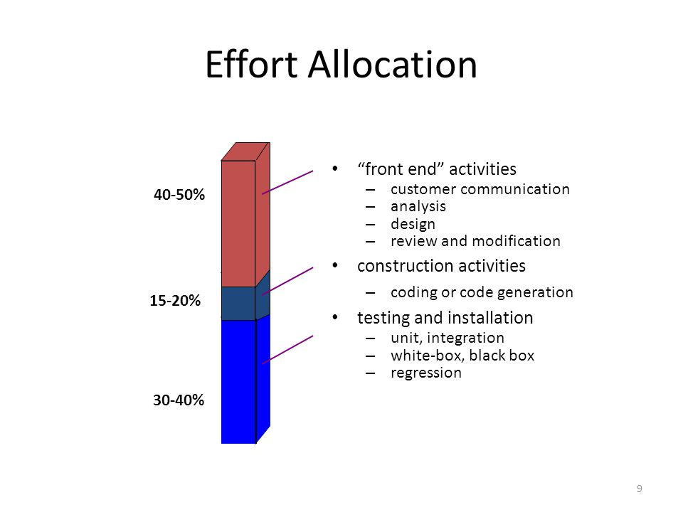Effort Allocation 9 front end activities – customer communication – analysis – design – review and modification construction activities – coding or code generation testing and installation – unit, integration – white-box, black box – regression 40-50% 30-40% 15-20%