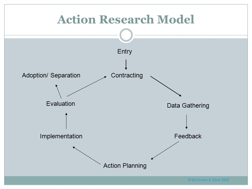 © McGovern & Slack 2008 Action Research Model Action Planning Implementation Data Gathering Evaluation Contracting Feedback Adoption/ Separation Entry