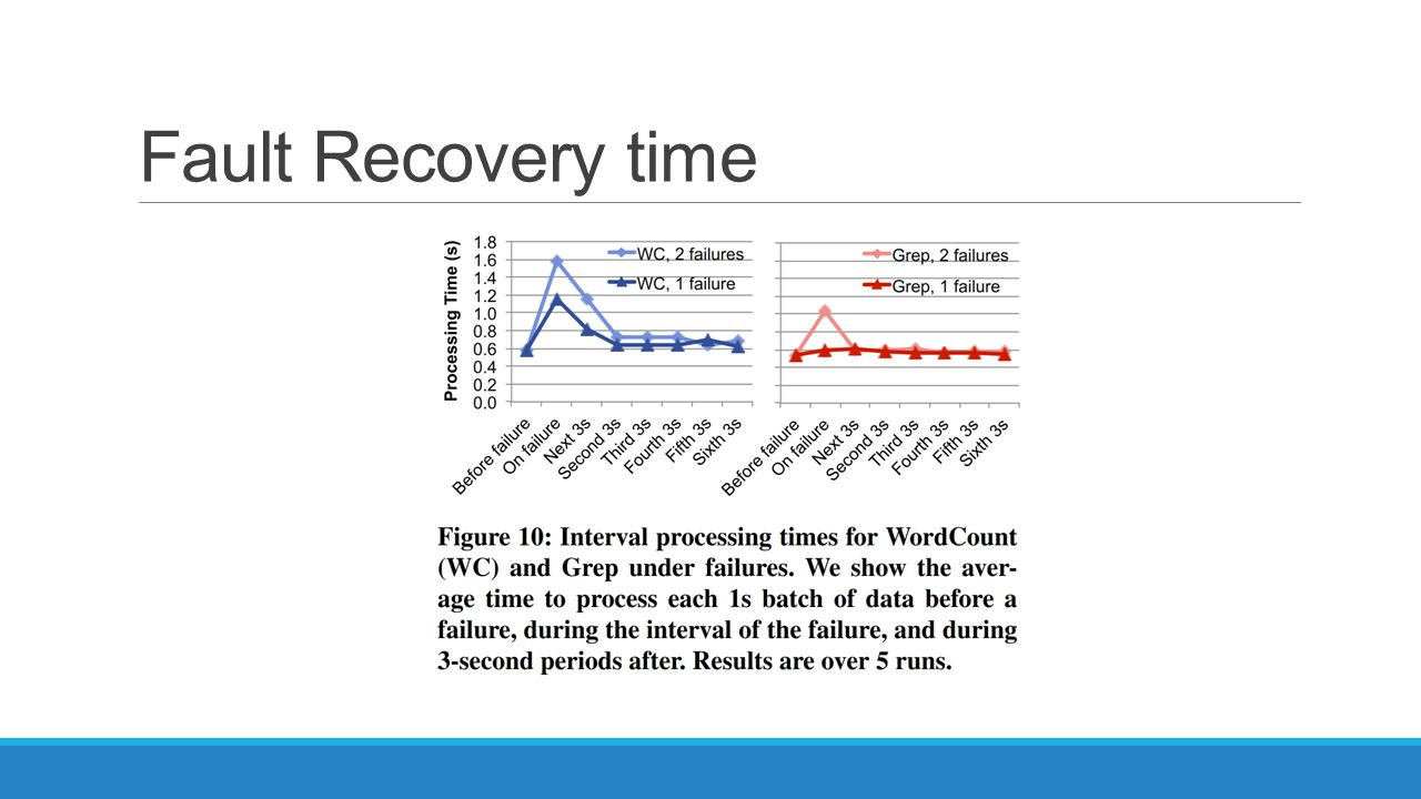 Fault Recovery time