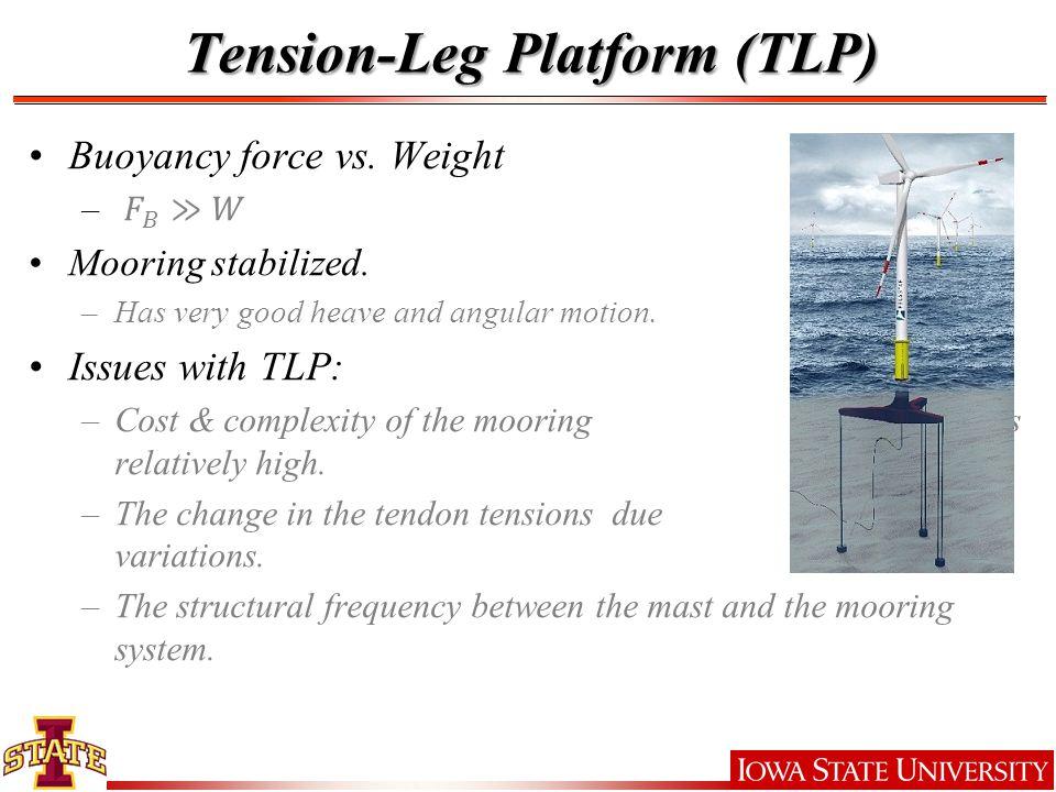 Tension-Leg Platform (TLP)