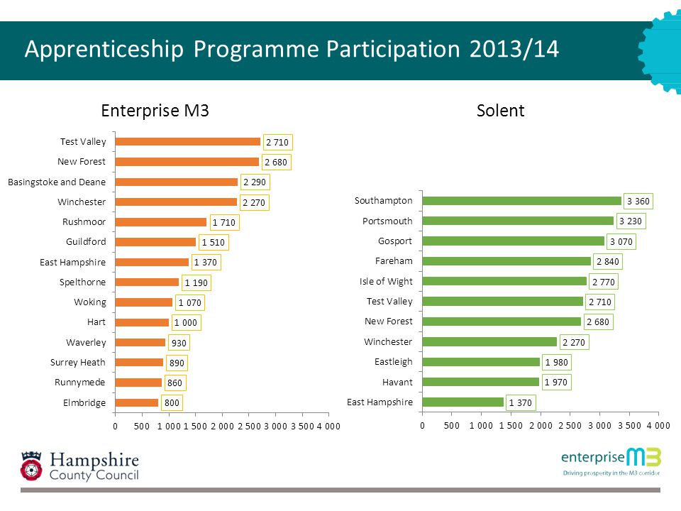 Apprenticeship Programme Participation 2013/14 Enterprise M3Solent