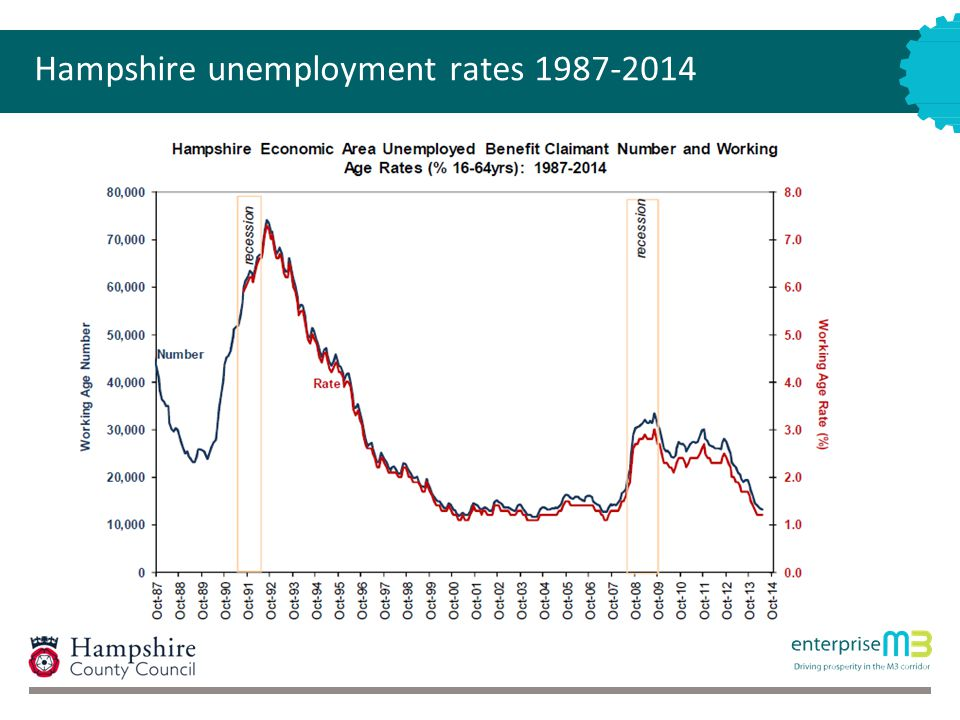 Hampshire unemployment rates 1987-2014