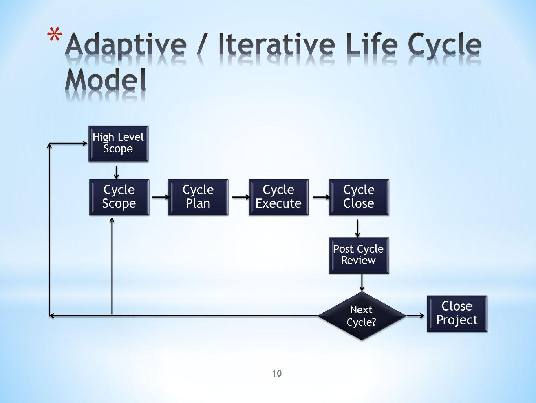 10 Next Cycle