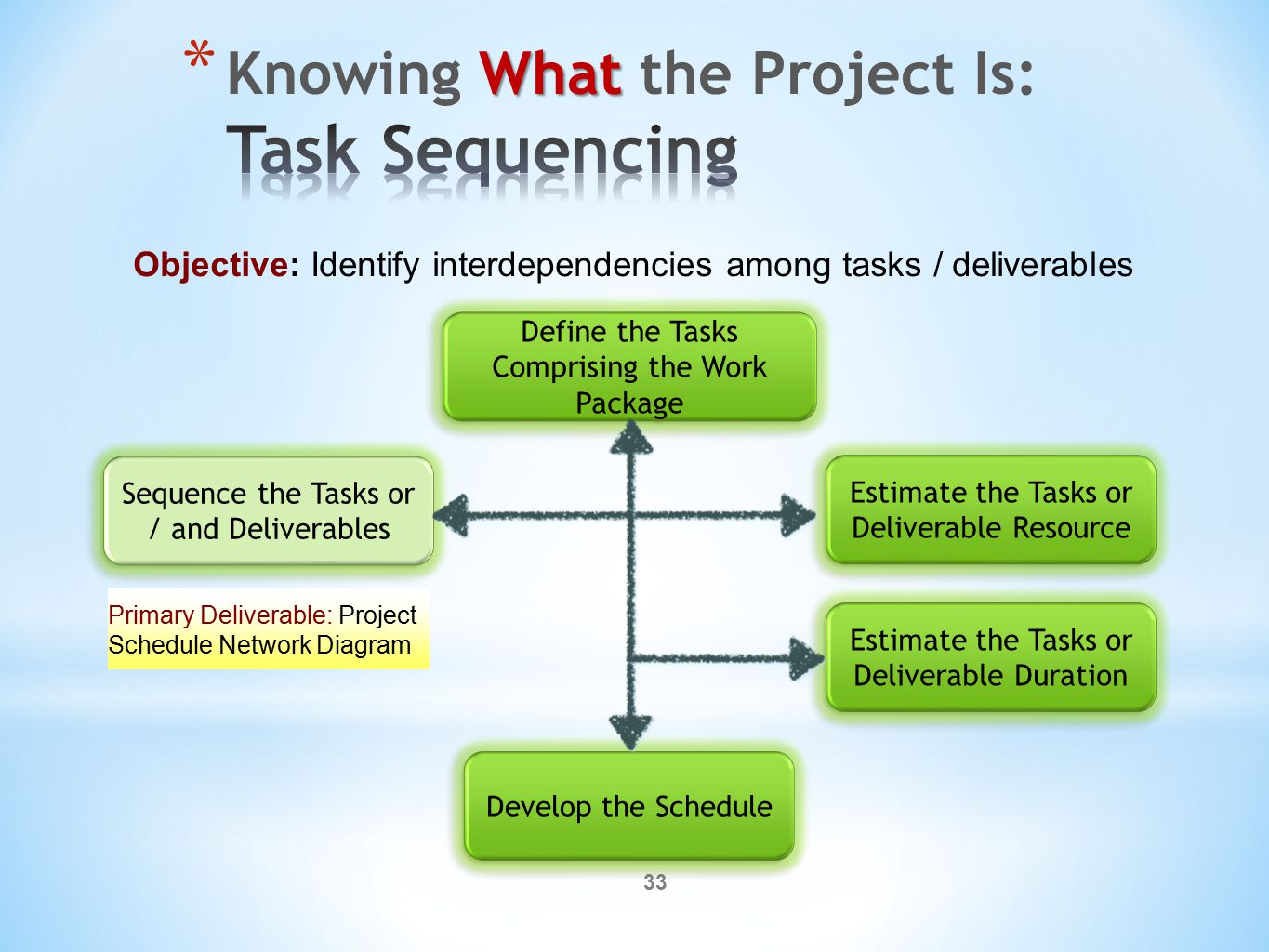 33 Objective: Identify interdependencies among tasks / deliverables Primary Deliverable: Project Schedule Network Diagram
