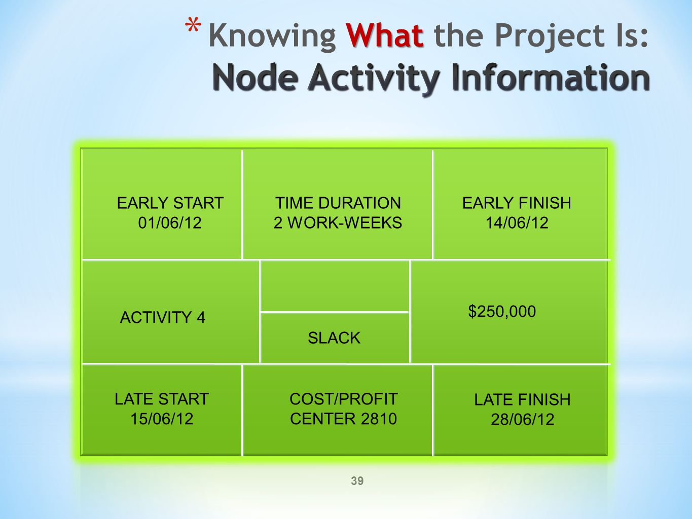 39 EARLY START 01/06/12 TIME DURATION 2 WORK-WEEKS EARLY FINISH 14/06/12 ACTIVITY 4 $250,000 LATE START 15/06/12 COST/PROFIT CENTER 2810 LATE FINISH 28/06/12 SLACK