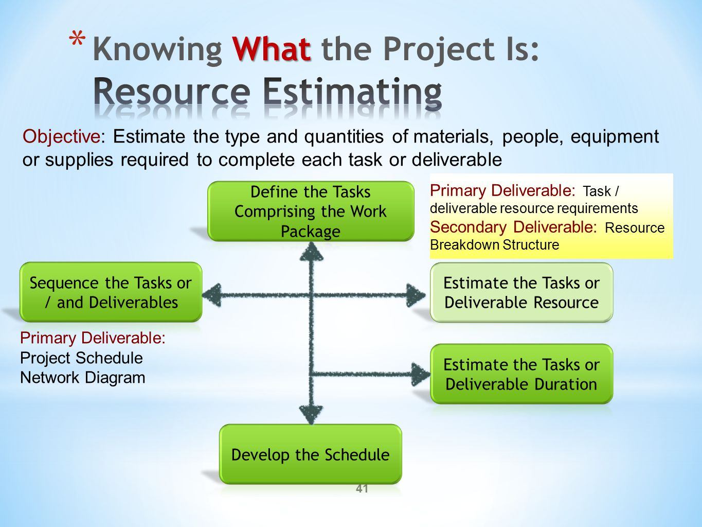 41 Objective: Estimate the type and quantities of materials, people, equipment or supplies required to complete each task or deliverable Primary Deliverable: Task / deliverable resource requirements Secondary Deliverable: Resource Breakdown Structure Primary Deliverable: Project Schedule Network Diagram
