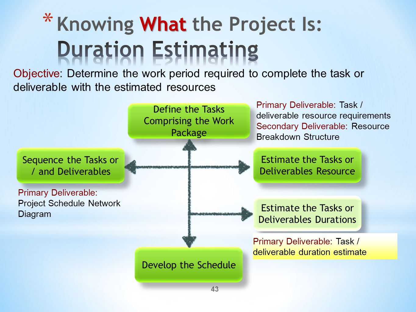 43 Define the Tasks Comprising the Work Package Sequence the Tasks or / and Deliverables Estimate the Tasks or Deliverables Resource Estimate the Tasks or Deliverables Durations Develop the Schedule Objective: Determine the work period required to complete the task or deliverable with the estimated resources Primary Deliverable: Task / deliverable resource requirements Secondary Deliverable: Resource Breakdown Structure Primary Deliverable: Project Schedule Network Diagram Primary Deliverable: Task / deliverable duration estimate