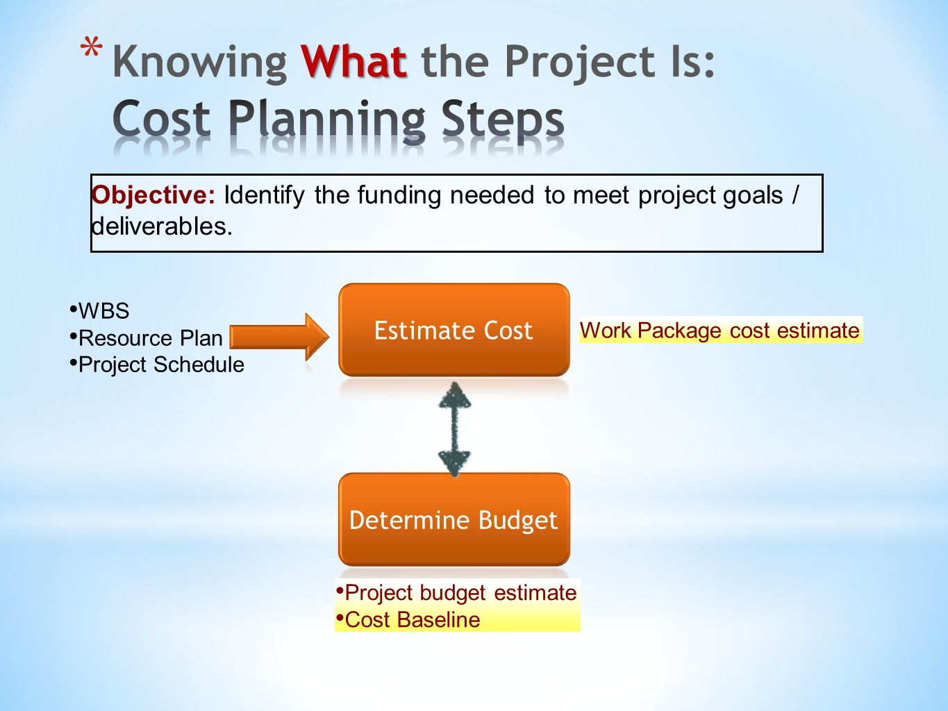 Objective: Identify the funding needed to meet project goals / deliverables. WBS Resource Plan Project Schedule Work Package cost estimate Project bud