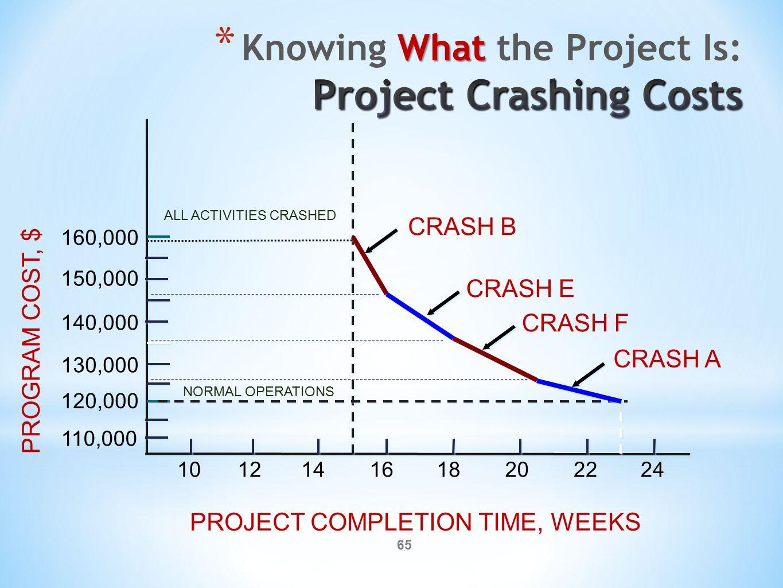 65 110,000 120,000 130,000 140,000 150,000 160,000 PROGRAM COST, $ 1012141618202224 PROJECT COMPLETION TIME, WEEKS CRASH B CRASH F CRASH A CRASH E NORMAL OPERATIONS ALL ACTIVITIES CRASHED
