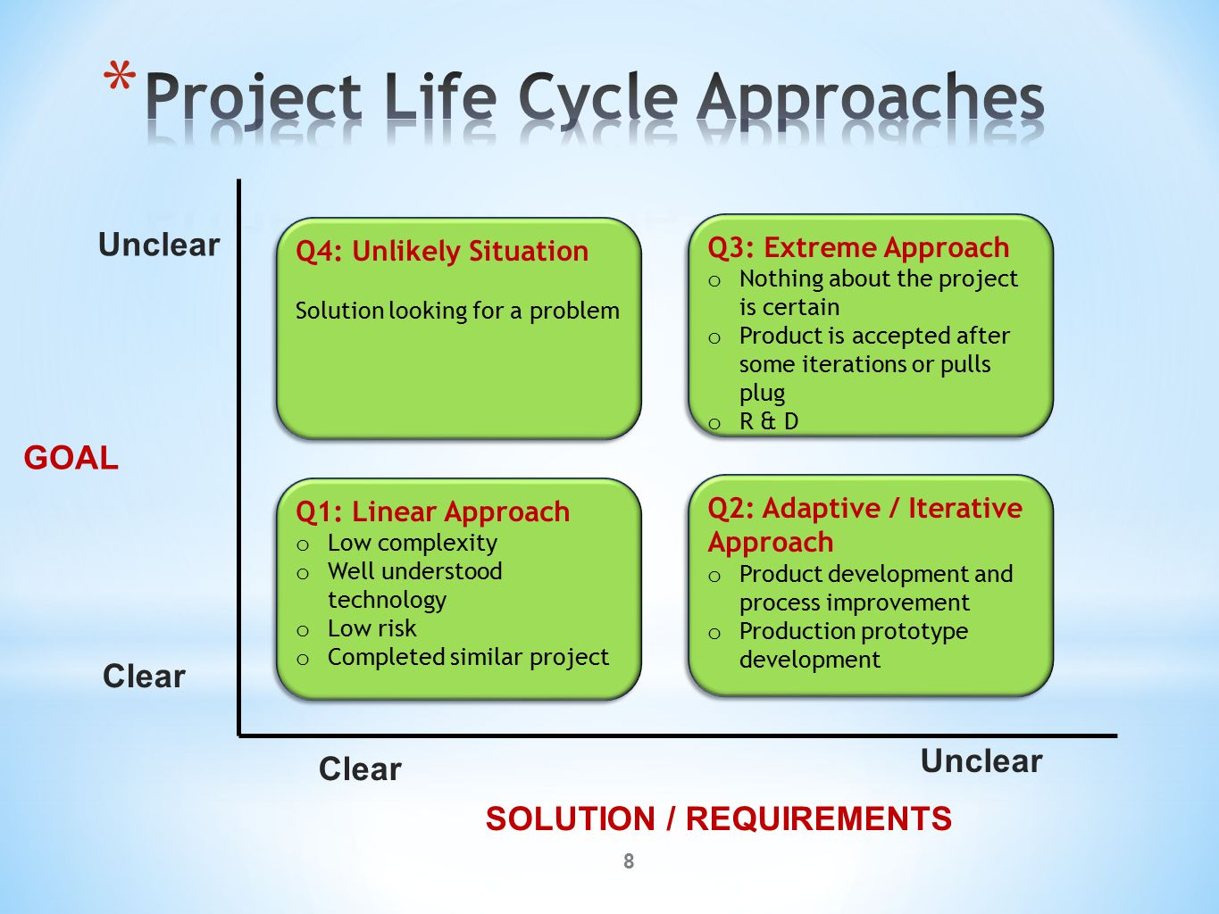 Objective: Identify the funding needed to meet project goals / deliverables.