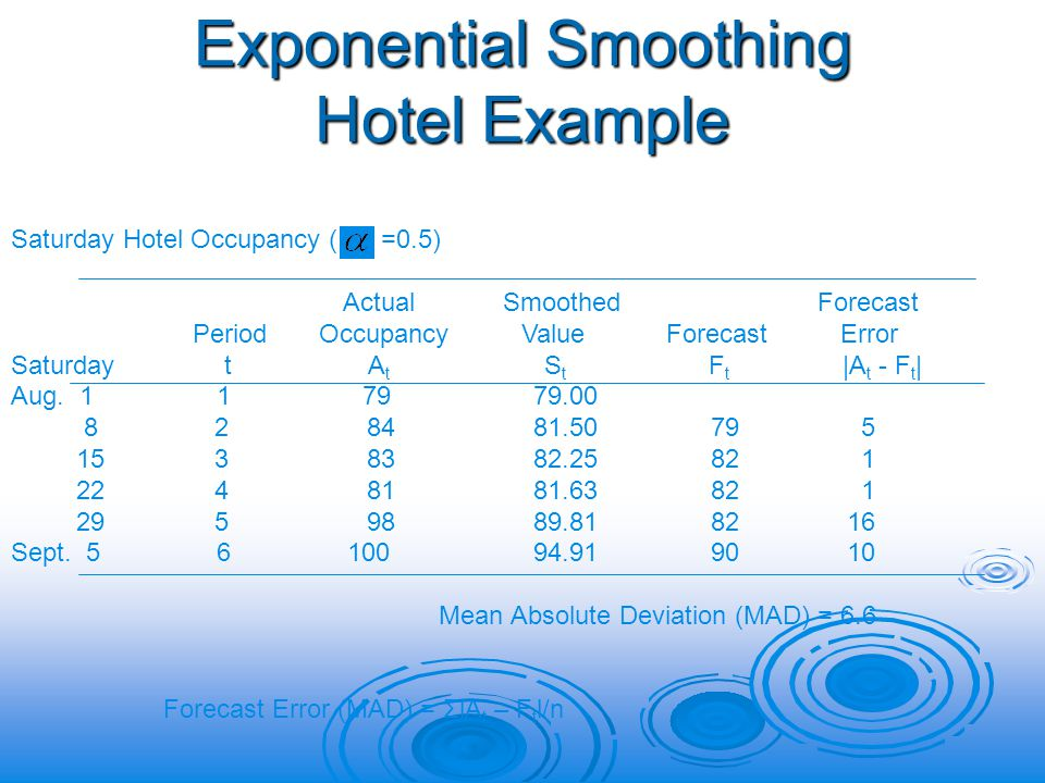 Exponential Smoothing Hotel Example Saturday Hotel Occupancy ( =0.5) Actual Smoothed Forecast Period Occupancy Value Forecast Error Saturday t A t S t F t |A t - F t | Aug.
