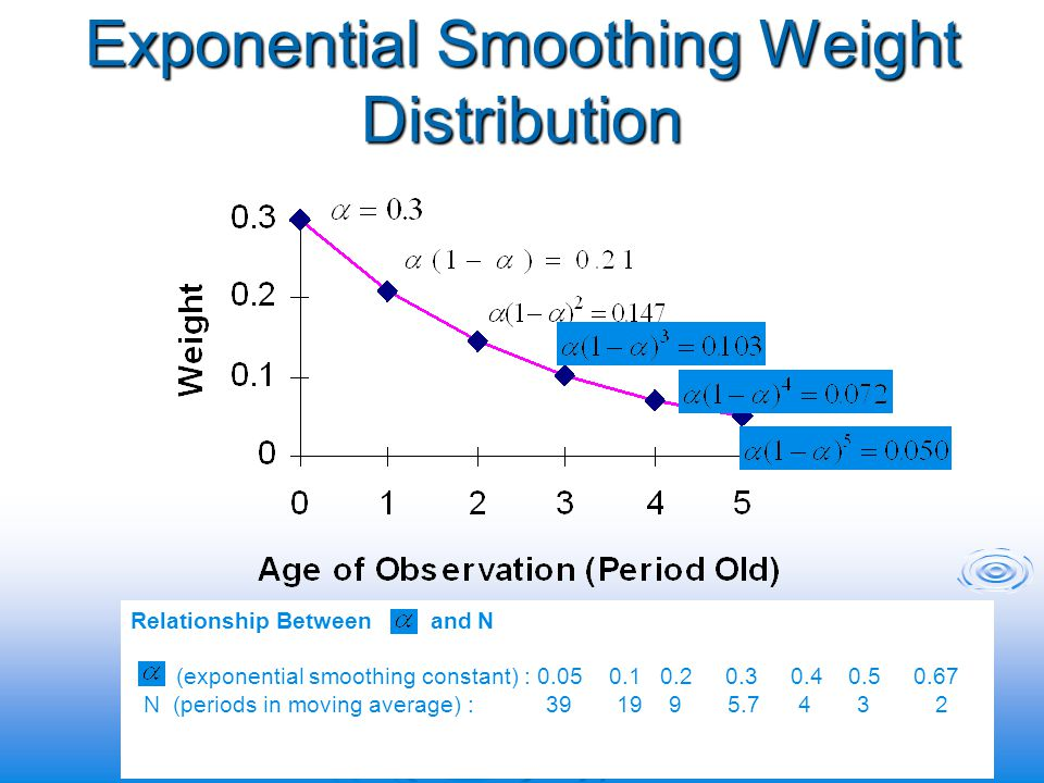 Exponential Smoothing Weight Distribution Relationship Between and N (exponential smoothing constant) : 0.05 0.1 0.2 0.3 0.4 0.5 0.67 N (periods in moving average) : 39 19 9 5.7 4 3 2