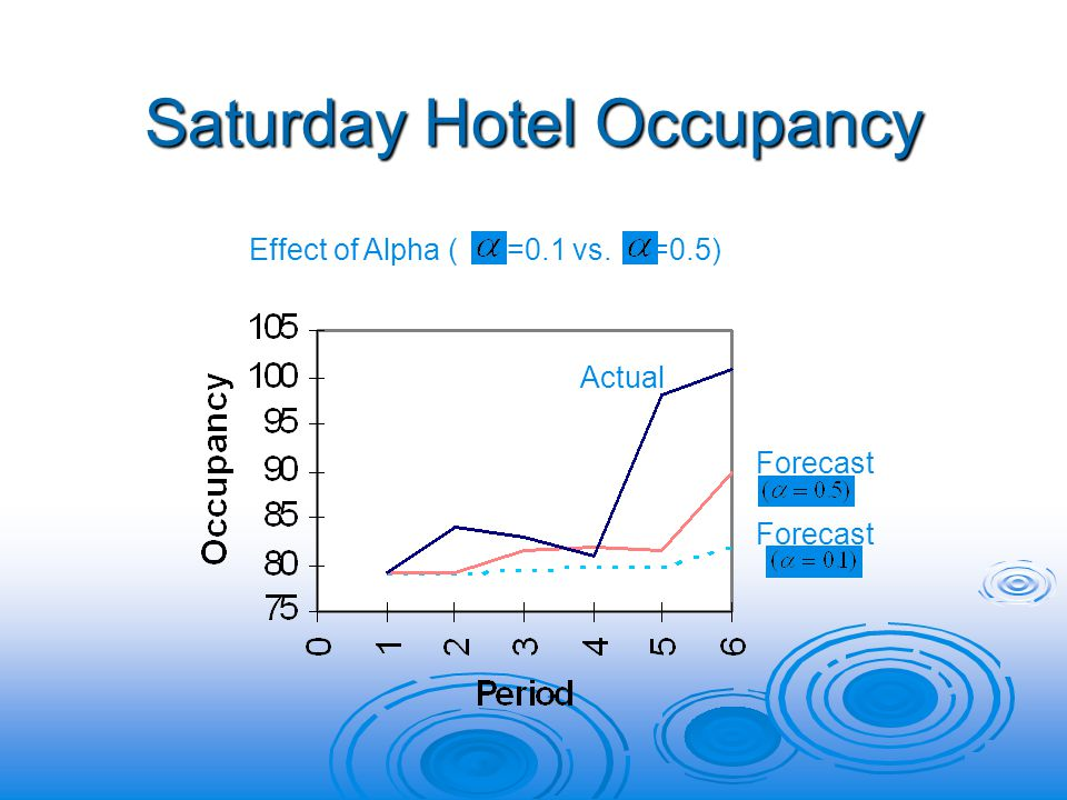 Saturday Hotel Occupancy Effect of Alpha ( =0.1 vs. =0.5) Actual Forecast