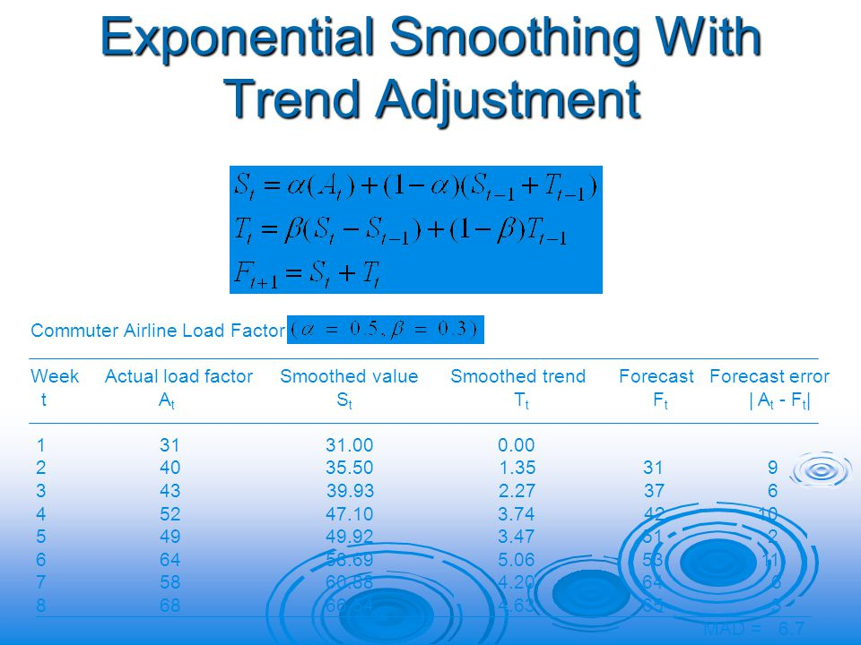 Exponential Smoothing With Trend Adjustment Commuter Airline Load Factor Week Actual load factor Smoothed value Smoothed trend Forecast Forecast error t A t S t T t F t | A t - F t | 1 31 31.00 0.00 2 40 35.50 1.35 31 9 3 43 39.93 2.27 37 6 4 52 47.10 3.74 42 10 5 49 49.92 3.47 51 2 6 64 58.69 5.06 53 11 7 58 60.88 4.20 64 6 8 68 66.54 4.63 65 3 MAD = 6.7