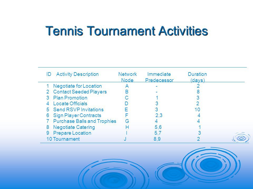 Tennis Tournament Activities ID Activity Description Network Immediate Duration Node Predecessor (days) 1 Negotiate for Location A - 2 2 Contact Seeded Players B - 8 3 Plan Promotion C 1 3 4 Locate Officials D 3 2 5 Send RSVP Invitations E 3 10 6 Sign Player Contracts F 2,3 4 7 Purchase Balls and Trophies G 4 4 8 Negotiate Catering H 5,6 1 9 Prepare Location I 5,7 3 10 Tournament J 8,9 2