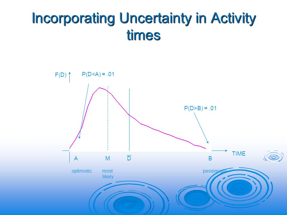 Incorporating Uncertainty in Activity times A M D B F(D) P(D<A) =.01 P(D>B) =.01 optimistic most pessimistic likely TIME
