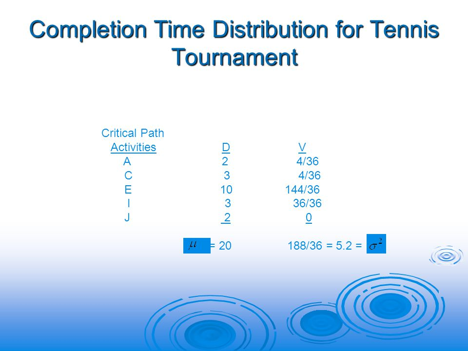 Completion Time Distribution for Tennis Tournament Critical Path Activities D V A 2 4/36 C 3 4/36 E 10 144/36 I 3 36/36 J 2 0 = 20 188/36 = 5.2 =