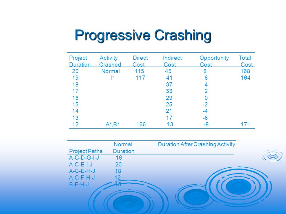 Progressive Crashing Project Activity Direct Indirect Opportunity Total Duration Crashed Cost Cost Cost Cost 20 Normal 115 45 8 168 19 I* 117 41 6164 18 37 4 17 33 2 16 29 0 15 25 -2 14 21 -4 13 17 -6 12 A*,B* 166 13 -8171 Normal Duration After Crashing Activity Project Paths Duration A-C-D-G-I-J 16 A-C-E-I-J 20 A-C-E-H-J 18 A-C-F-H-J 12 B-F-H-J 15
