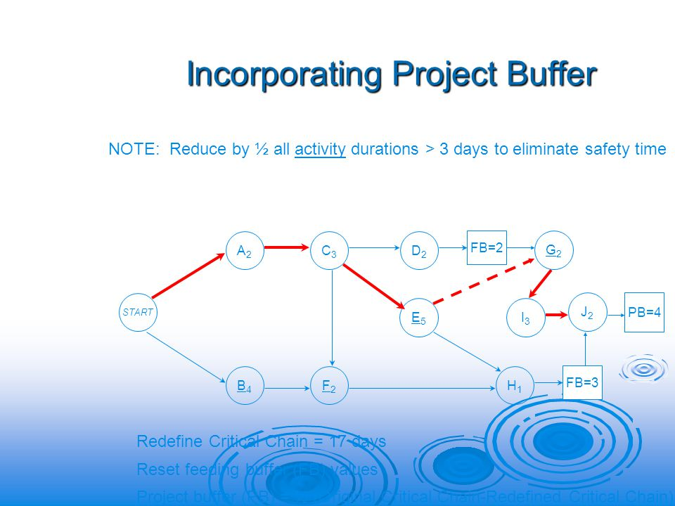 Incorporating Project Buffer J2J2 B4B4 START A2A2 C3C3 D2D2 G2G2 E5E5 I3I3 F2F2 H1H1 FB=2 FB=3 NOTE: Reduce by ½ all activity durations > 3 days to eliminate safety time Redefine Critical Chain = 17 days Reset feeding buffer (FB) values Project buffer (PB) = ½ (Original Critical Chain-Redefined Critical Chain) PB=4
