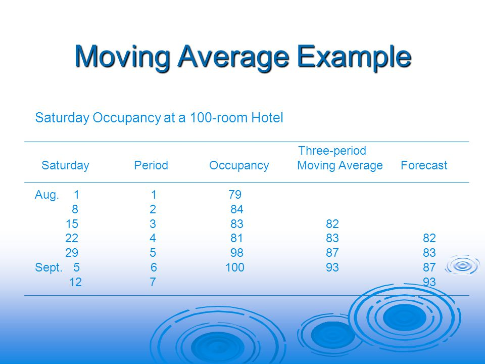 Moving Average Example Saturday Occupancy at a 100-room Hotel Three-period Saturday Period Occupancy Moving Average Forecast Aug.