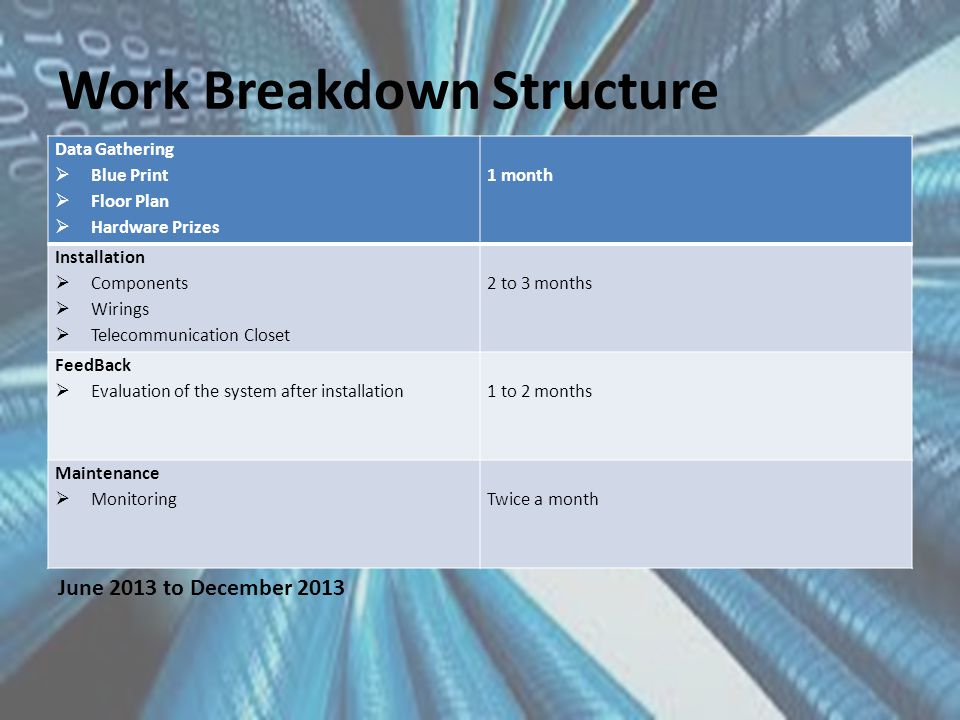 Work Breakdown Structure Data Gathering  Blue Print  Floor Plan  Hardware Prizes 1 month Installation  Components  Wirings  Telecommunication Closet 2 to 3 months FeedBack  Evaluation of the system after installation1 to 2 months Maintenance  MonitoringTwice a month June 2013 to December 2013