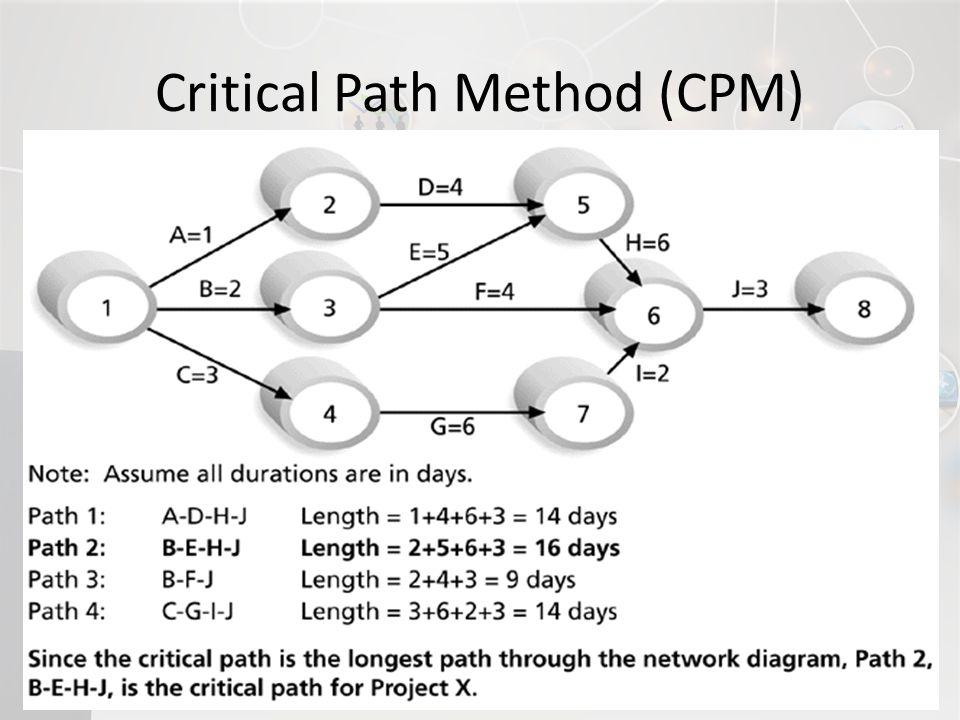 15 Critical Path Method (CPM)