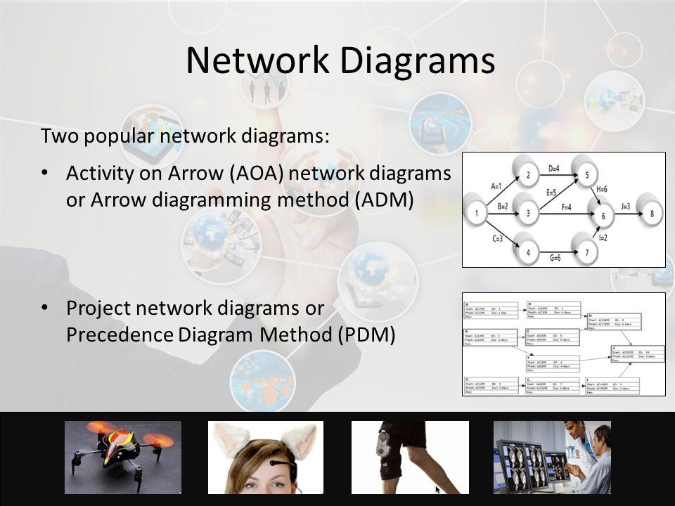 4 Network Diagrams Two popular network diagrams: Activity on Arrow (AOA) network diagrams or Arrow diagramming method (ADM) Project network diagrams or Precedence Diagram Method (PDM) 4