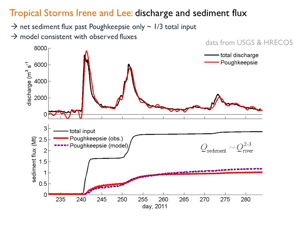 Tropical Storms Irene and Lee: discharge and sediment flux  net sediment flux past Poughkeepsie only ~ 1/3 total input  model consistent with observ