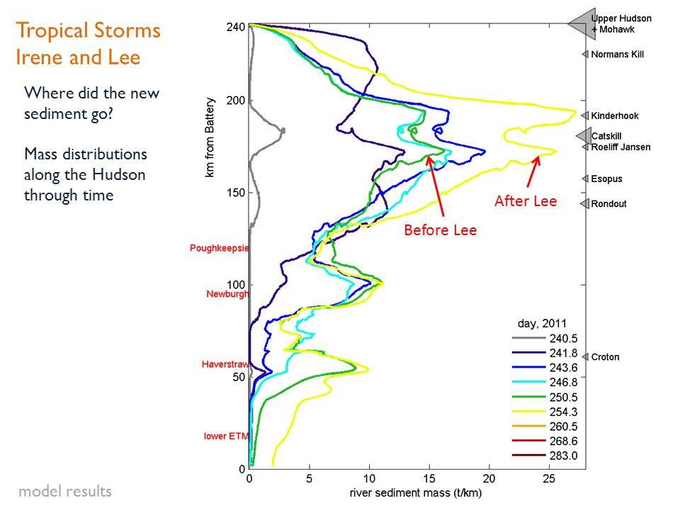 Where did the new sediment go? Mass distributions along the Hudson through time Tropical Storms Irene and Lee Before Lee After Lee model results