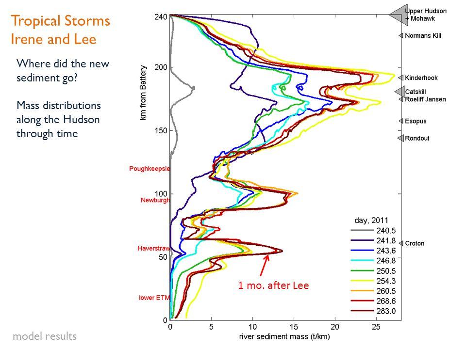 Where did the new sediment go.