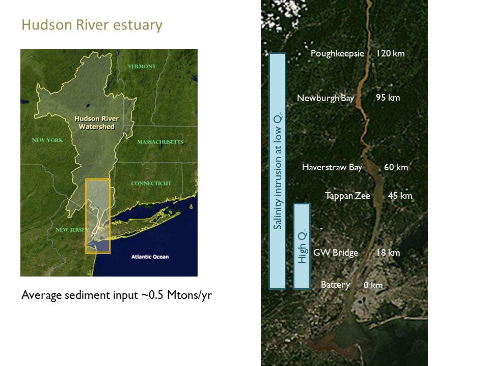Hudson River estuary Poughkeepsie Haverstraw Bay Tappan Zee GW Bridge Battery 120 km 60 km 45 km 18 km 0 km High Q r Salinity intrusion at low Q r Average sediment input ~0.5 Mtons/yr Newburgh Bay 95 km