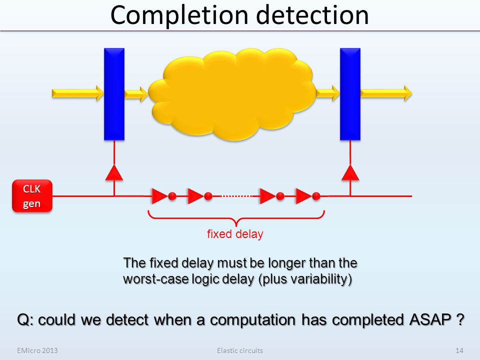 EMicro 2013Elastic circuits CLKgenCLKgen fixed delay The fixed delay must be longer than the worst-case logic delay (plus variability) Q: could we det