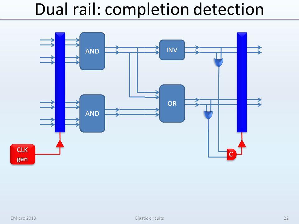 Dual rail: completion detection EMicro 2013Elastic circuits ANDOR INV AND C C CLKgenCLKgen 22
