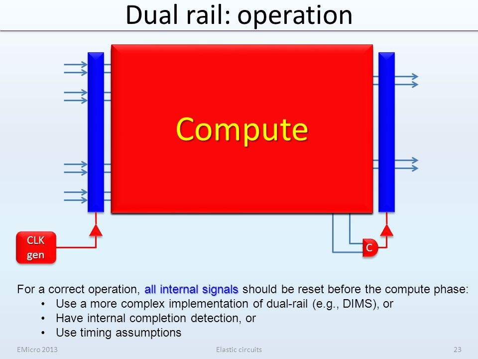 Dual rail: operation EMicro 2013Elastic circuits ANDOR INV AND C C CLKgenCLKgen ResetResetComputeCompute ComputeComputeComputeComputeComputeCompute all internal signals For a correct operation, all internal signals should be reset before the compute phase: Use a more complex implementation of dual-rail (e.g., DIMS), or Have internal completion detection, or Use timing assumptions 23