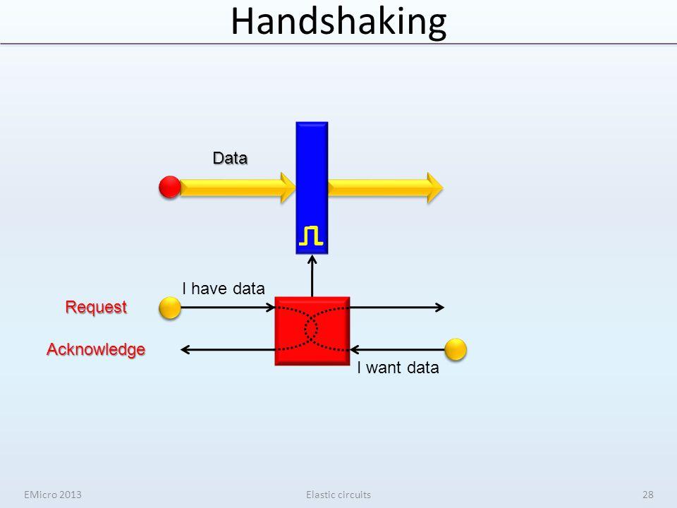 Handshaking EMicro 2013Elastic circuits I have data I want data Data Request Acknowledge 28