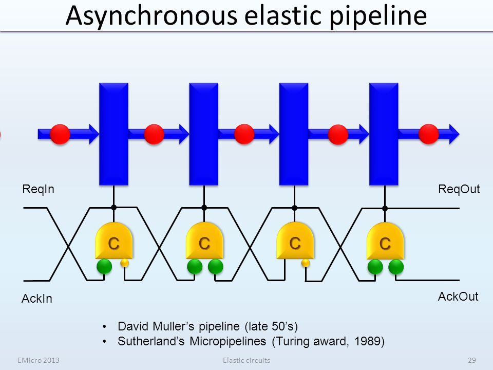 Asynchronous elastic pipelineCC ReqInReqOut AckIn AckOut CC CC CC David Muller's pipeline (late 50's) Sutherland's Micropipelines (Turing award, 1989) EMicro 2013Elastic circuits29