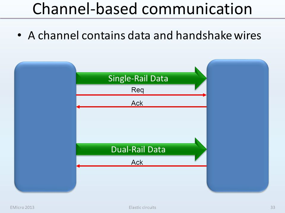 Channel-based communication A channel contains data and handshake wires EMicro 2013Elastic circuits Single-Rail Data Req Ack Dual-Rail Data Ack 33