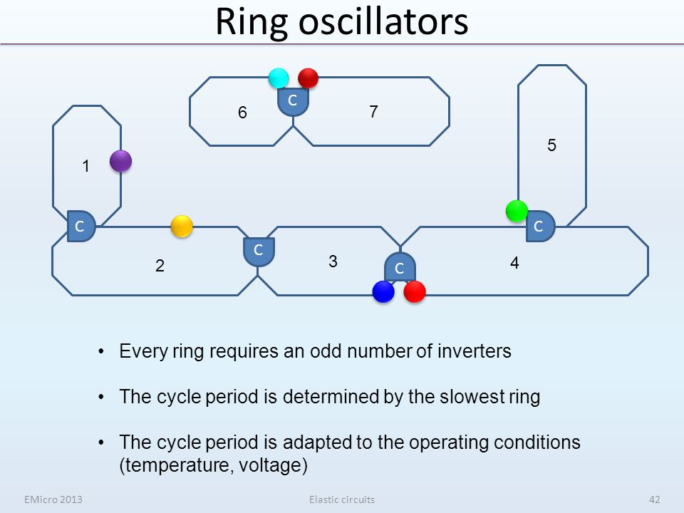 Ring oscillators EMicro 2013Elastic circuits C C CC C Every ring requires an odd number of inverters The cycle period is determined by the slowest ring The cycle period is adapted to the operating conditions (temperature, voltage) 42 1 2 3 4 5 6 7
