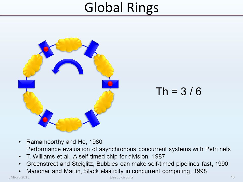 Global Rings EMicro 2013Elastic circuits Th = 3 / 6 Ramamoorthy and Ho, 1980 Performance evaluation of asynchronous concurrent systems with Petri nets T.
