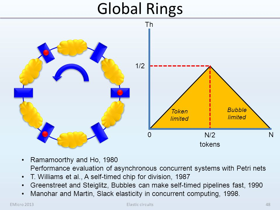 Global Rings EMicro 2013Elastic circuits 0N N/2 tokens Th 1/2 Ramamoorthy and Ho, 1980 Performance evaluation of asynchronous concurrent systems with