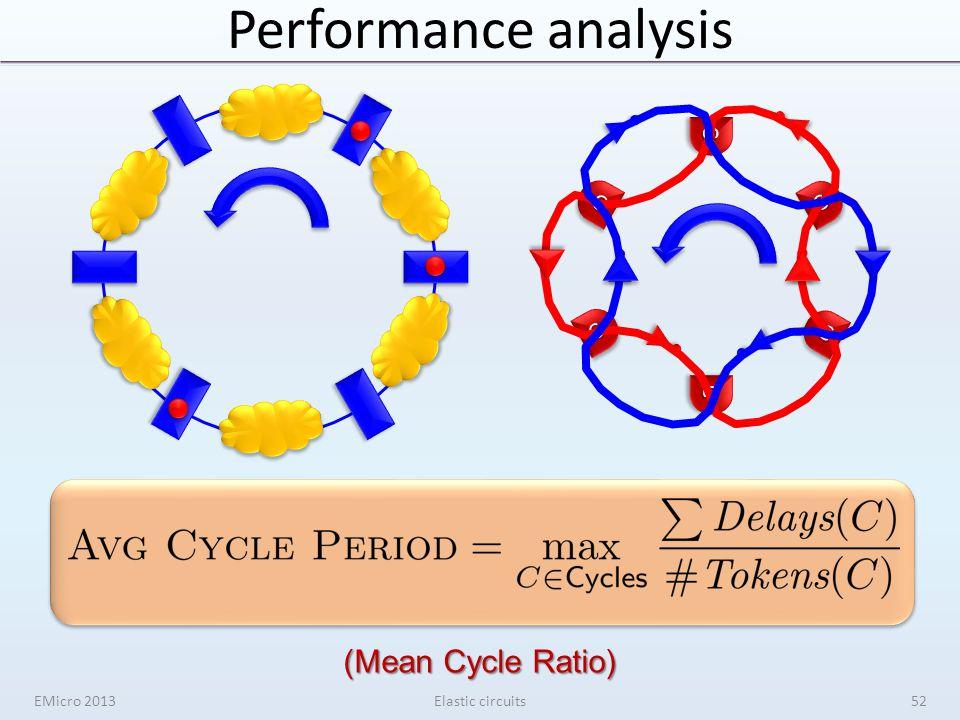 Performance analysis EMicro 2013Elastic circuits52 CC CC CC CC CC CC (Mean Cycle Ratio)