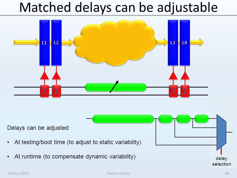 Matched delays can be adjustable EMicro 2013Elastic circuits L3L3L2L2L1L1L4L4 54 delay selection Delays can be adjusted: At testing/boot time (to adjust to static variability) At runtime (to compensate dynamic variability)