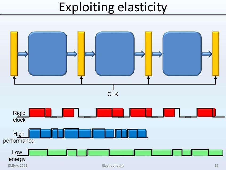 Exploiting elasticity CLK Rigid clock High performance Low energy EMicro 2013Elastic circuits56