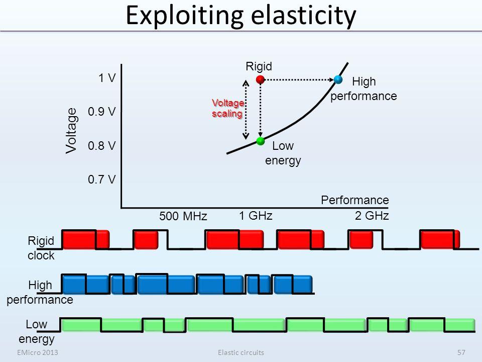 High performance Exploiting elasticity Voltage Performance 1 V Rigid 2 GHz 1 GHz 500 MHz Low energy 0.9 V 0.8 V 0.7 V Rigid clock High performance Low energy Voltage scaling EMicro 2013Elastic circuits57