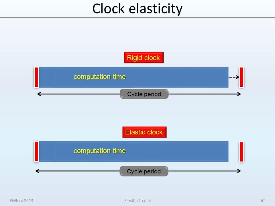 wasted time computation time Rigid clock computation time Cycle period Elastic clock Clock elasticity EMicro 2013Elastic circuits62