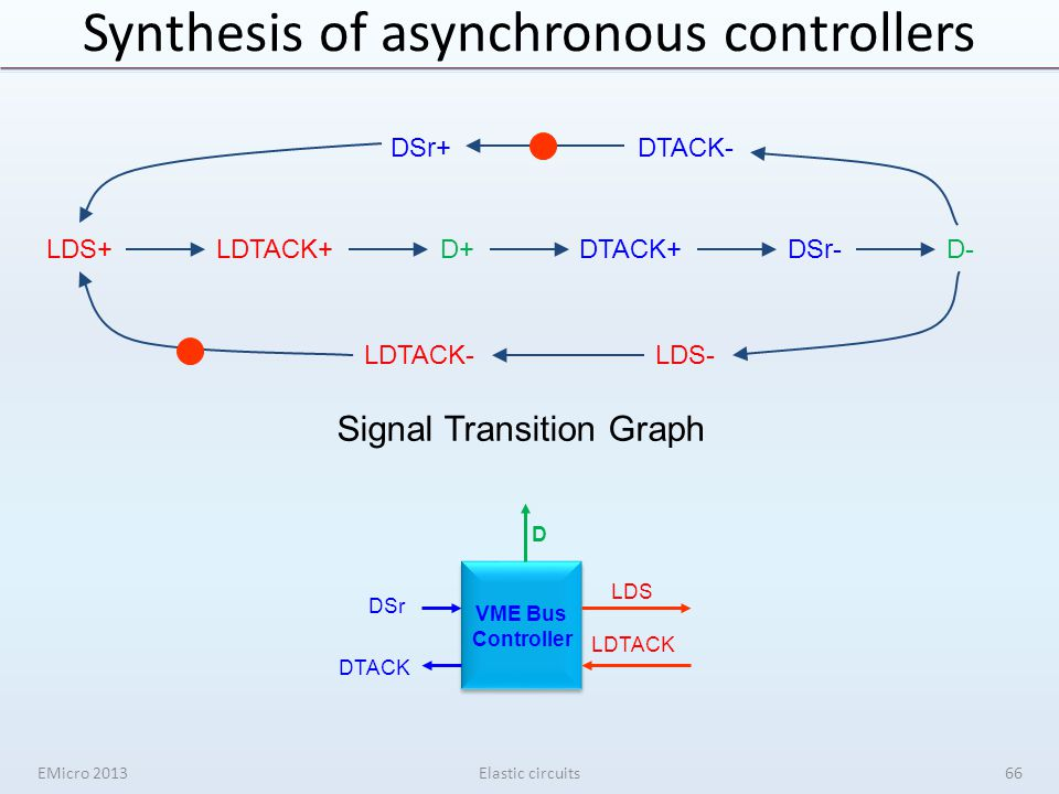 Synthesis of asynchronous controllers EMicro 2013Elastic circuits LDS+LDTACK+D+DTACK+DSr-D- DTACK- LDS-LDTACK- DSr+ LDS LDTACK D DSr DTACK VME Bus Controller Signal Transition Graph 66