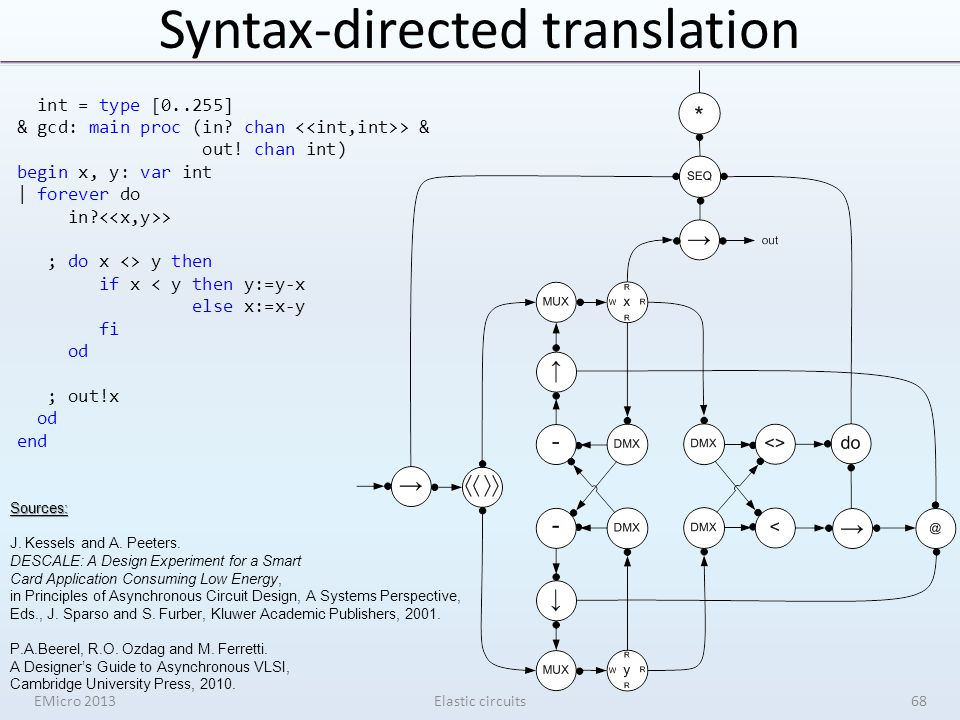 Syntax-directed translation EMicro 2013Elastic circuits int = type [0..255] & gcd: main proc (in? chan > & out! chan int) begin x, y: var int | foreve
