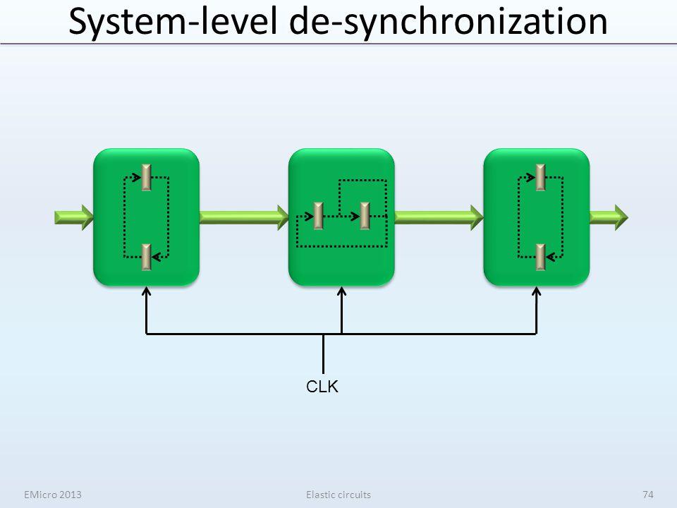 System-level de-synchronization EMicro 2013Elastic circuits74 CLK