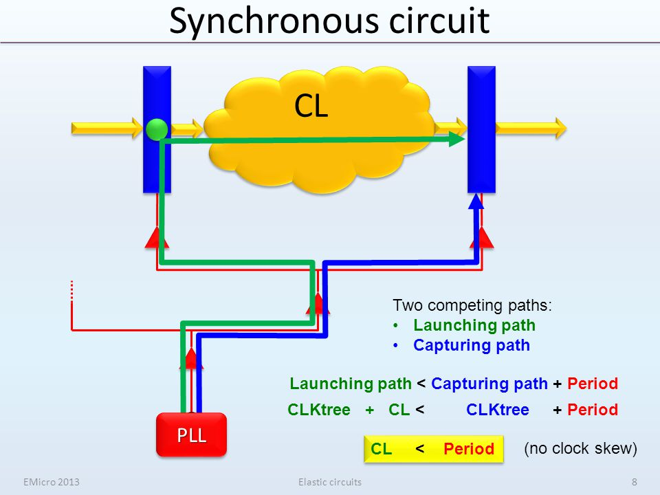 1 1 2 2 1 1 1 1 2 2 Synchronous circuit EMicro 2013Elastic circuits CL Two competing paths: Launching path Capturing path Launching path < Capturing path + Period CLKtree + CL < CLKtree + Period CL < Period (no clock skew) 2 2PLLPLL 8